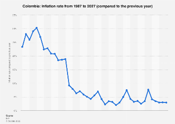 Inflation rate in Colombia 2022