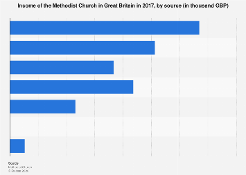 UK religion: Methodist Church income 2017, by source