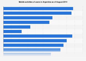 Argentina: mobile activities 2014