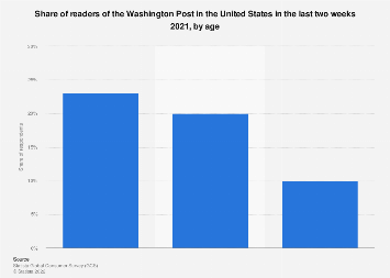 Readers of the Washington Post in the U.S. 2018, by age
