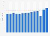 Umsatz von Lindt & Sprüngli in Italien bis 2018