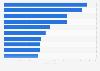 Umsatz führender Indikationsgebiete auf dem GKV-Markt in Deutschland 2016