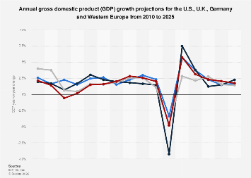GDP growth forecast: Western Europe, U.S., U.K. and Germany 2010-2022