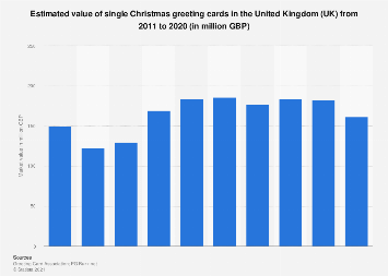 Christmas greeting card: sales of boxed cards in the UK 2013-2017