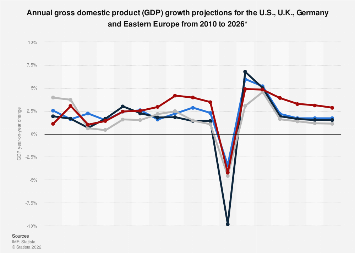 GDP growth forecast: Eastern Europe, U.S., U.K. and Germany 2010-2023