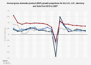 GDP growth forecast: Asia, U.S., U.K. and Germany 2010-2023