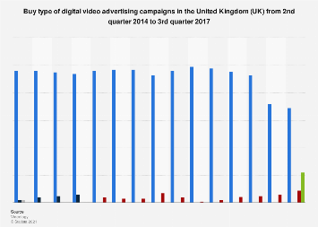 Digital video advertising campaign buy type in the United Kingdom (UK) 2014-2017