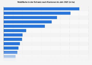 Waldfläche in der Schweiz nach Kantonen 2018
