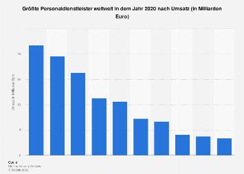 Größte Personaldienstleister weltweit nach Umsatz 2016