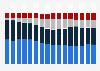Percentage distribution of Electrolux net sales, by region 2004-2018