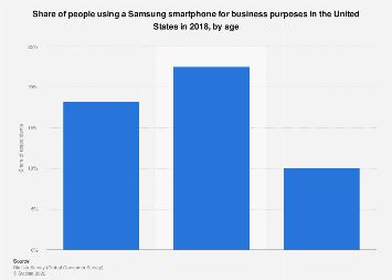 Number of people owning a Samsung cell phone in the U.S. 2017