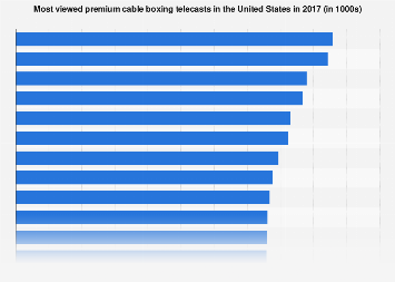 Viewers of the most watched boxing matches in the U.S. 2017