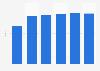 Pkw-Produktion von General Motors bis 2014