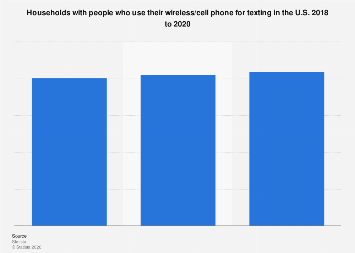 Households with people who use their wireless/cell phone for texting in the U.S. 2018 to 2020