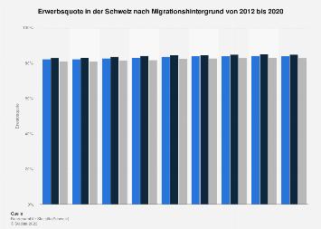 Erwerbsquote in der Schweiz nach Migrationshintergrund bis 2017