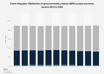 Share of economic sectors in the GDP of the Czech Republic 2017