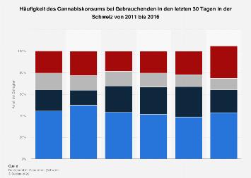 Häufigkeit des Cannabiskonsums bei Gebrauchenden in der Schweiz bis 2016