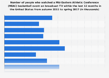 People who watch Mid-Eastern Athletic Conference basketball in the U.S. 2017
