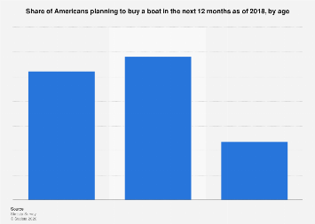 People that plan on buying a boat in the U.S. 2017
