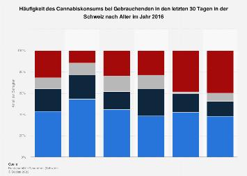 Häufigkeit des Cannabiskonsums bei Gebrauchenden in der Schweiz nach Alter 2016