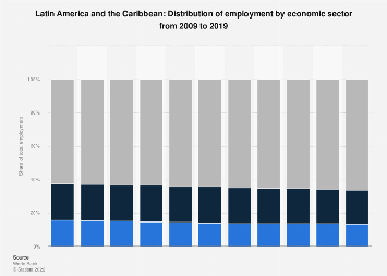 Employment by economic sector in Latin America and the Caribbean 2015