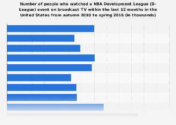 Number of households with people who attended an NBA Development League event in the U.S. 2018 ...