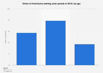 People living in households that own solar panels in the U.S. 2017
