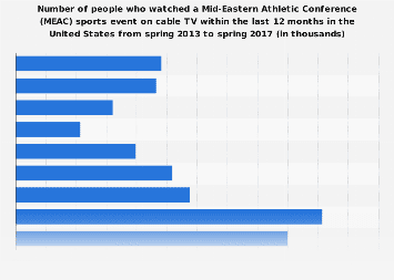 Viewers of a Mid-Eastern Athletic Conference sports event in the U.S. 2017