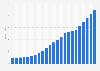 Gesamtbevölkerung von Palästina bis 2016