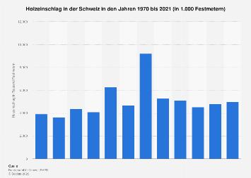 Holzeinschlag in der Schweiz bis 2017