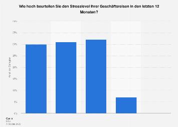 Umfrage zum Stresslevel auf Geschäftsreisen in den letzten 12 Monaten 2018