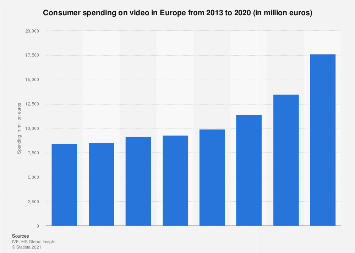 Consumer spending on video in Europe 2008-2016