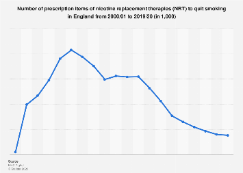 Nicotine replacement therapies by prescription in England 2000-2018