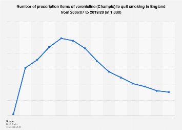 Prescription items of varenicline (Champix) to quit smoking in England 2006-2018