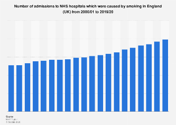Hospital admissions which can be caused by smoking in England (UK) 2000-2017