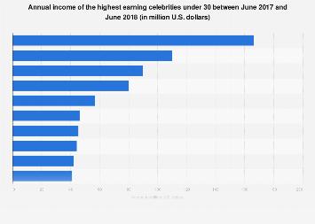 Highest earning celebrities under 30 in 2017