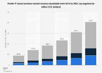 Global public IT cloud services revenue 2016-2018, by segment