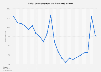 Unemployment rate in Chile 2017