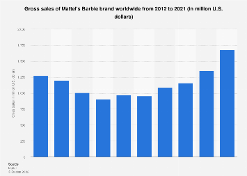 Gross sales of Mattel's Barbie brand worldwide from 2012 to 2017