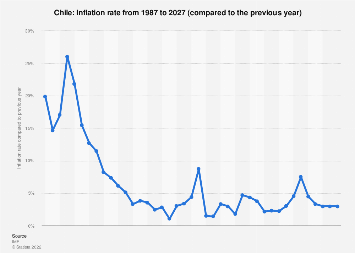 Inflation rate in Chile 2022