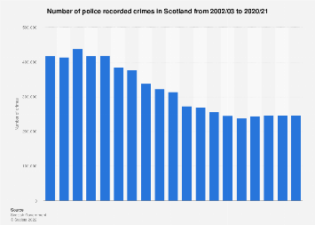 Scotland: police recorded crime incidents 2005-2018