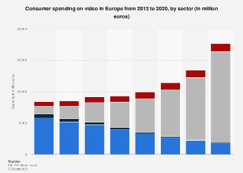Consumer spending on video in Europe 2008-2016, by sector