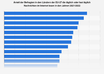 Umfrage zur täglichen Internetnutzung in den Ländern der EU bis 2018