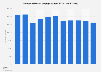 Nissan - number of employees 2009-2016