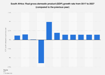 Gross domestic product (GDP) growth rate in South Africa 2022