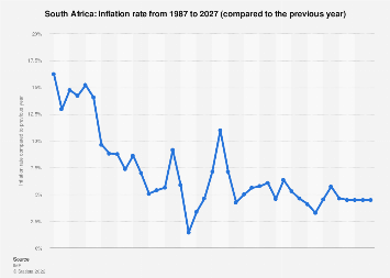 Inflation rate in South Africa 2022