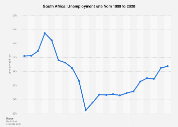 Unemployment rate in South Africa 2017