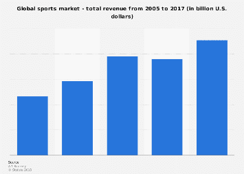 Total revenue sports market worldwide 2005-2017