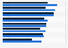 Einstiegsgehälter im Marketing in Deutschland 2014 (nach Berufsgruppen)