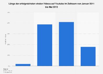 Länge der erfolgreichsten viralen Videos bei Youtube 2013
